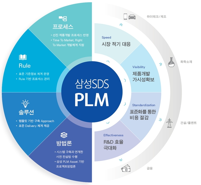 product life cycle management and samsung By minimizing costly product errors and shipping by accelerating time to market by up to 20% and reducing eco cycle what kind of quality management.